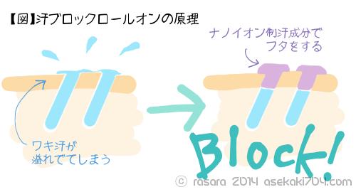 汗ブロックロールオンの原理